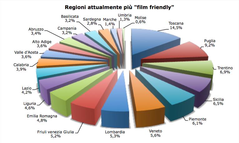 Rapporto JFC Cineturismo